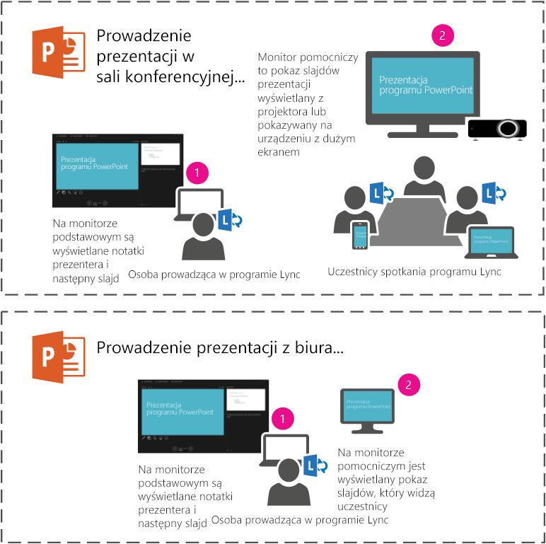 Prezentowanie pokazu slajdów programu PowerPoint za pomocą projektora lub na dużym ekranie w sali konferencyjnej przez prezentowanie na monitorze pomocniczym. Na komputerze przenośnym pojawi się widok prezentera, ale uczestnicy w tym samym pomieszczeniu lub na spotkaniu programu Lync będą widzieć jedynie pokaz slajdów.