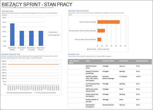 Zrzut ekranu przedstawiający raport o stanie pracy z bieżącego przebiegu w programie Project
