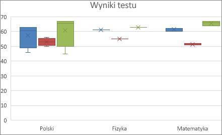 Przykładowy wykres w formie skrzynki i wąsów