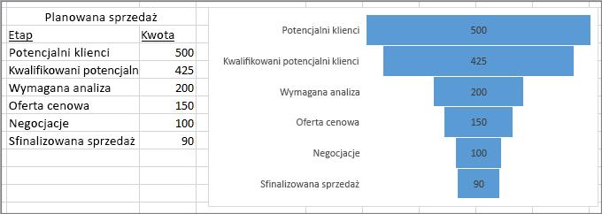 Wykres lejkowy przedstawiający planowaną sprzedaż — etapy umieszczono w pierwszej kolumnie, wartości w drugiej