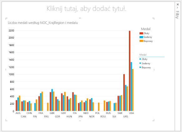 Wykresy kolumnowe w programie Power View