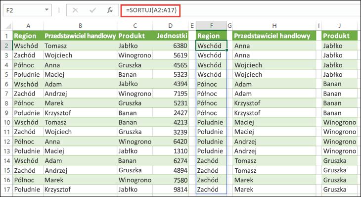 Funkcja SORTUJ pozwala na sortowanie zakresów danych. Tutaj używamy funkcji =SORTUJ(A2:A17), aby posortować Region. Następnie wartości skopiowano do komórek H2 i J2, aby posortować nazwy Przedstawicieli handlowych i Produktów.