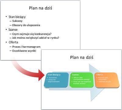 Zwykły slajd przekonwertowany na grafikę SmartArt