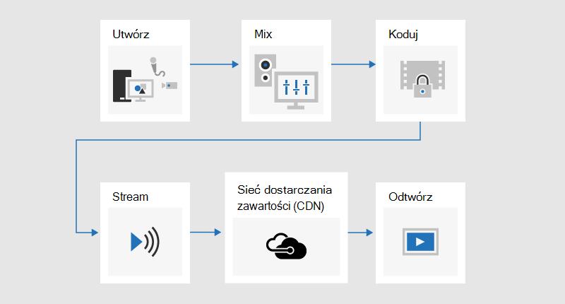 Schemat blokowy ilustrujący proces rozgłaszania zawartości, w której jest opracowywany, mieszany, kodowany, przesyłany strumieniowo, wysłany za pośrednictwem sieci dostarczania zawartości (CDN, Content Delivery Network), a następnie odtwarzany.