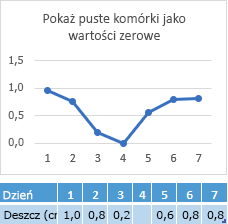 Brak danych w komórce dnia 4, wykres przedstawiający odpowiedniego wiersza na punkt zerowy