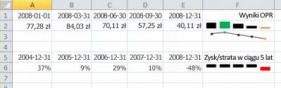 Wykres przebiegu w czasie na przykład programu Excel