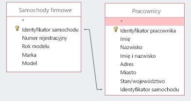 Wycinek ekranu przedstawiający dwie tabele ze wspólnym identyfikatorem