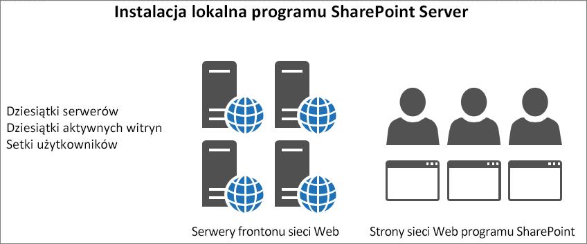 Ruch i ładowanie na lokalnych serwerach frontonu sieci Web