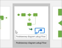 Wybierz pozycję podstawowy Diagram przepływu w kategorii szablony schematu blokowego.