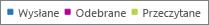 Raporty usługi Office 365 — filtrowanie wykresów w poszukiwaniu konkretnych, powiązanych danych
