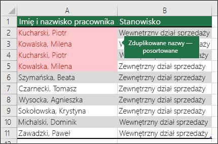Formatowanie warunkowe ze zduplikowanymi wartościami posortowanymi u góry listy