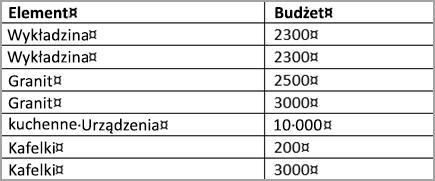 Posortowana tabela