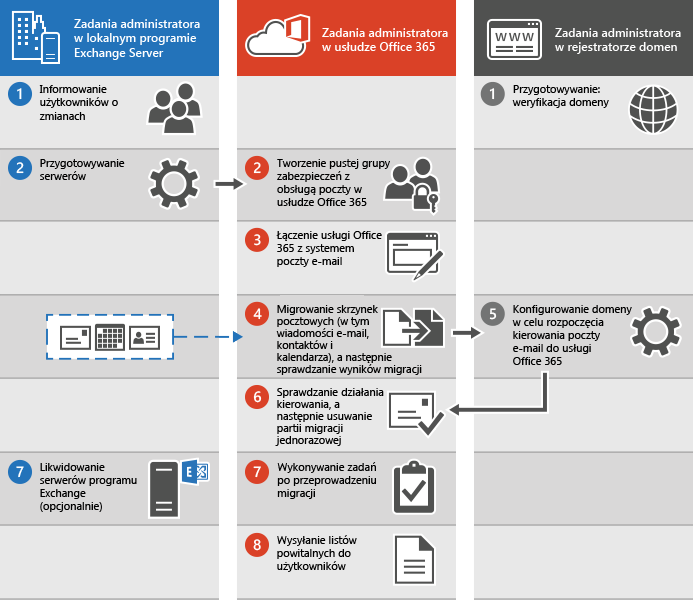 Proces jednorazowej migracji poczty e-mail do usługi Office 365