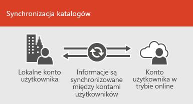 Synchronizacja katalogów zapewnia stałą synchronizację informacji o kontach użytkowników przechowywanych lokalnie i online