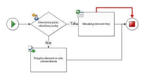 Między kształtami przepływu pracy występują zduplikowane połączenia
