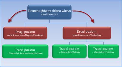 Diagram przedstawiający zbiór witryn zawierający dwie podwitryny, które dziedziczą uprawnienia po witrynie głównej.
