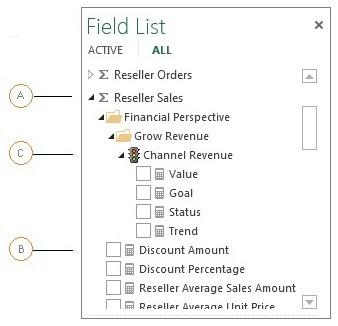 Obiekty grupy miar w programie Power View