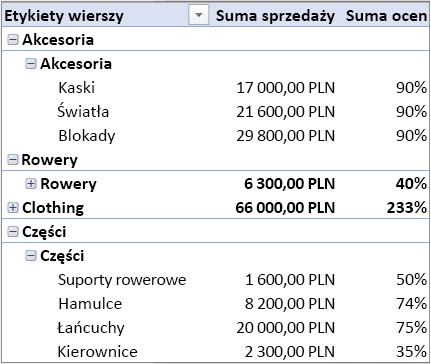 Tabela przestawna zawierająca wiele tabel