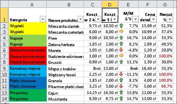 Formatowanie warunkowe z kolorami tła komórek i zestawami ikon