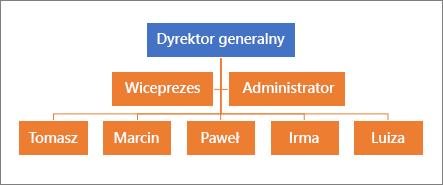 Typowa hierarchia