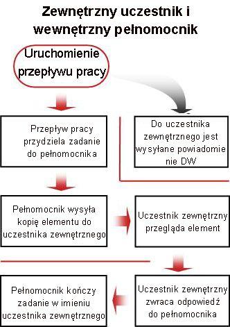 Schemat blokowy procesu uwzględniania uczestnika zewnętrznego