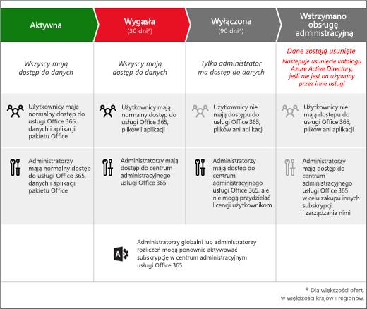 Grafika przedstawiająca 3 etapy, przez które przechodzi subskrypcja usługi Office 365 dla firm po jej wygaśnięciu: Wygasła, Wyłączona i Wstrzymano obsługę administracyjną.