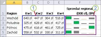 Grupa wykresów przebiegu w czasie i ich dane