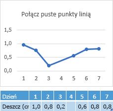 Brakujące dane w komórce dnia 4 wykresu połączenia w dniu 4