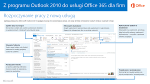 Miniatura przewodnika dotyczącego przechodzenia z programu Outlook 2010 do usługi Office 365
