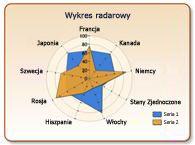 Wykres radarowy