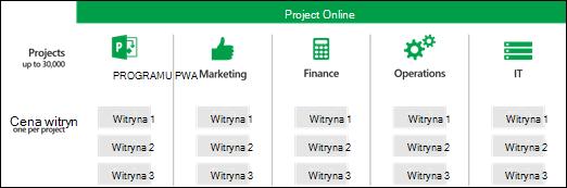 Witryny projektów w różnych zbiorach witryn programu PWA