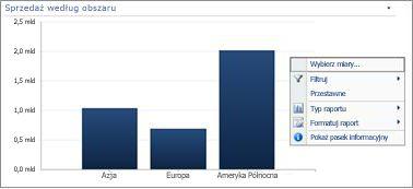 Menu rozwijane prawym przyciskiem myszy na wykresie słupkowym programu PerformancePoint