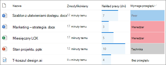 Lista w programie SharePoint przedstawiająca formatowanie kolumn