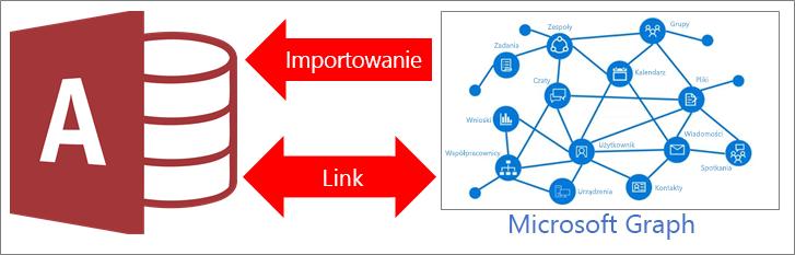 Omówienie nawiązywania połączenia z programem Microsoft Graph