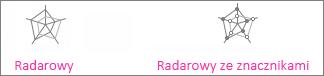 Wykres radarowy i radarowy ze znacznikami