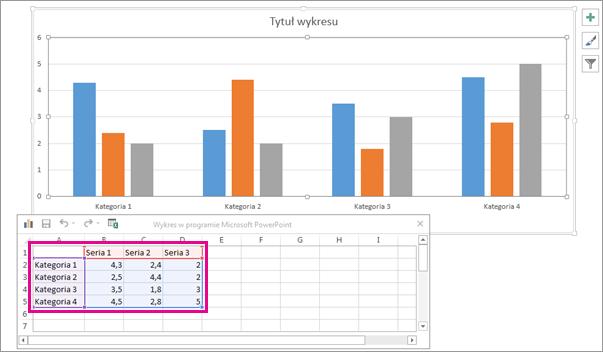 Arkusz kalkulacyjny przedstawiający domyślne dane wykresu
