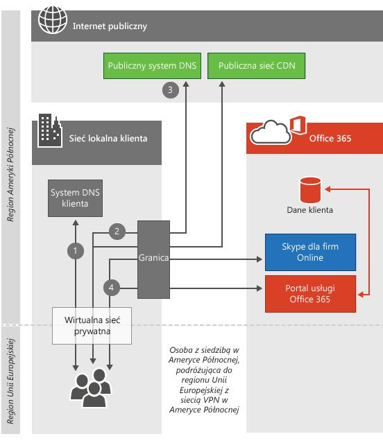 Łączność VPN z centrum danych