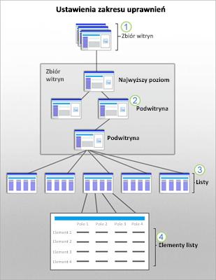 Grafika przedstawiająca zakresy zabezpieczeń programu SharePoint dla witryn, podwitryn, list i elementów.