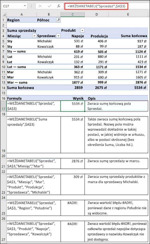 Przykład tabeli przestawnej używanej do ponownego wyszukiwania danych z funkcji POBIERZ.DANE.