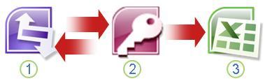 Łączenie programów InfoPath, Access i Excel