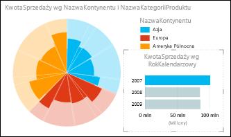 Wykres kołowy w programie Power View przedstawiający sprzedaż według kontynentów dla danych za rok 2007