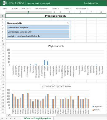 Skoroszyt Przegląd projektu udostępnia informacje o ukończeniu zadania w projektach