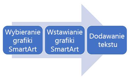 Diagram procesu od lewej do prawej.