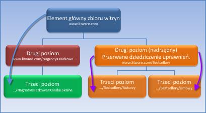 Diagram przedstawiający zbiór witryn, w którym dziedziczenie uprawnień zostało przerwane.