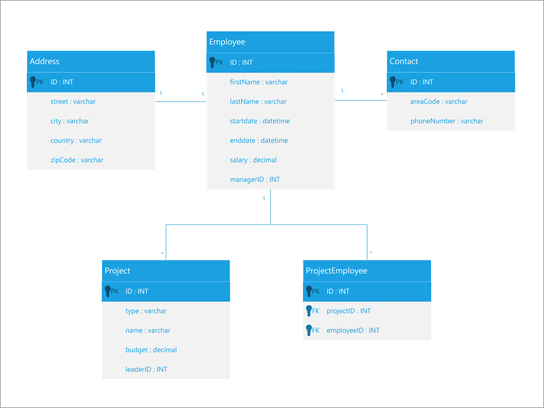 Diagram składników UML dla bazy danych pracowników.