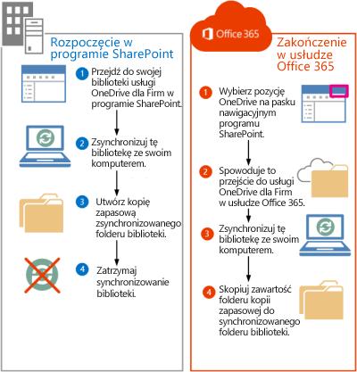 Procedura przenoszenia plików programu SharePoint 2013 do usługi Office 365