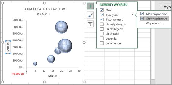 Menu elementy wykresu