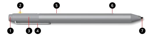 Ilustracja przedstawiająca Pióro Surface z jednym przyciskiem na płaskiej krawędzi, na której główne elementy zostały oznaczone numerami od 1 do 7. Te numery odpowiadają odpowiednim opisom tekstowym zamieszczonym pod ilustracją.