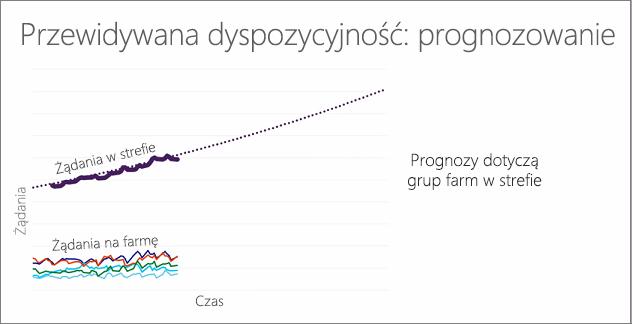 Wykres ilustrujący możliwość przewidywania: prognozowanie