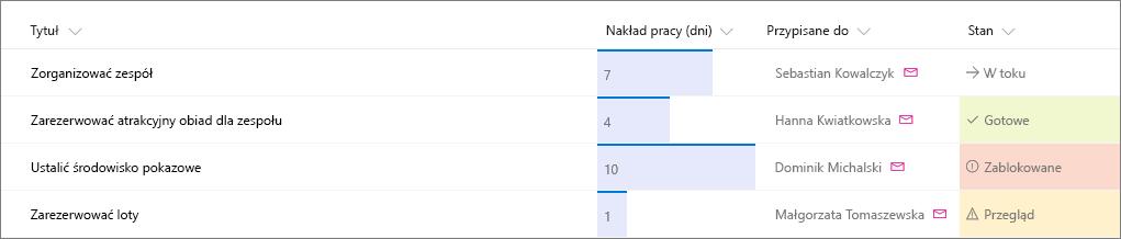 Przykład listy programu SharePoint z zastosowanym formatowaniem kolumn